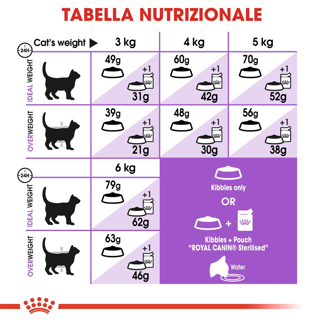 Royal Canin Sterilised Appetite Control Gatto